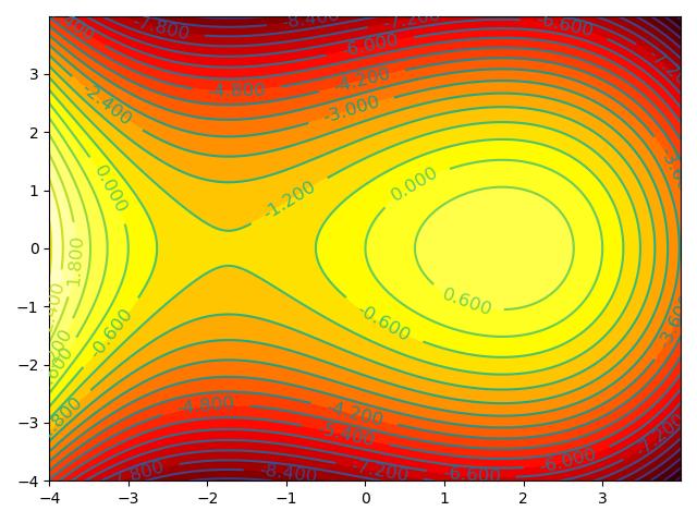 图2.二元函数的等高线图