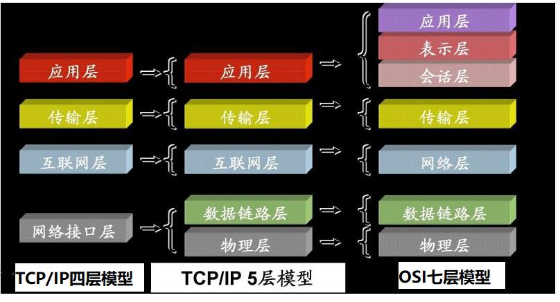 Linux C/C++面试之《网络编程系列》(1) 认识网络模型(TCP/IP四层与OSI七层)