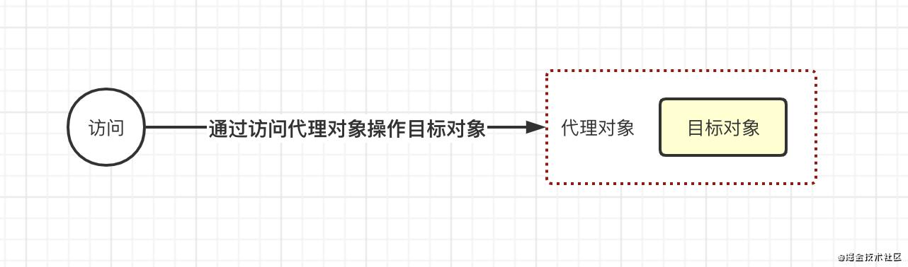 五、4. 代理模式