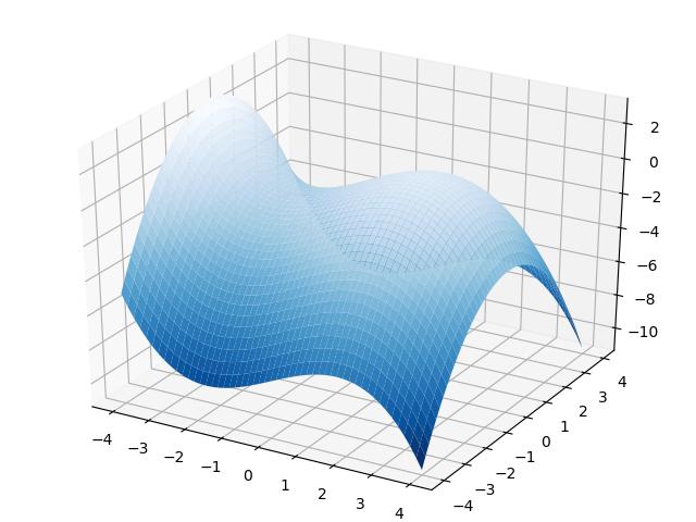 图1.二元函数的图像