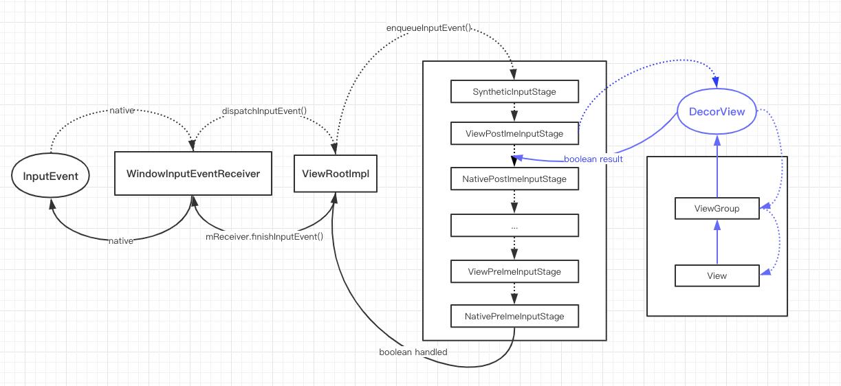 反思|Android 事件分发机制的设计与实现