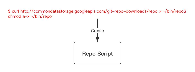 反思|Android源码模块化管理工具Repo分析