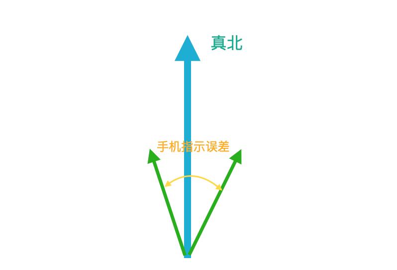 指南针在 AR 中的使用注意事项