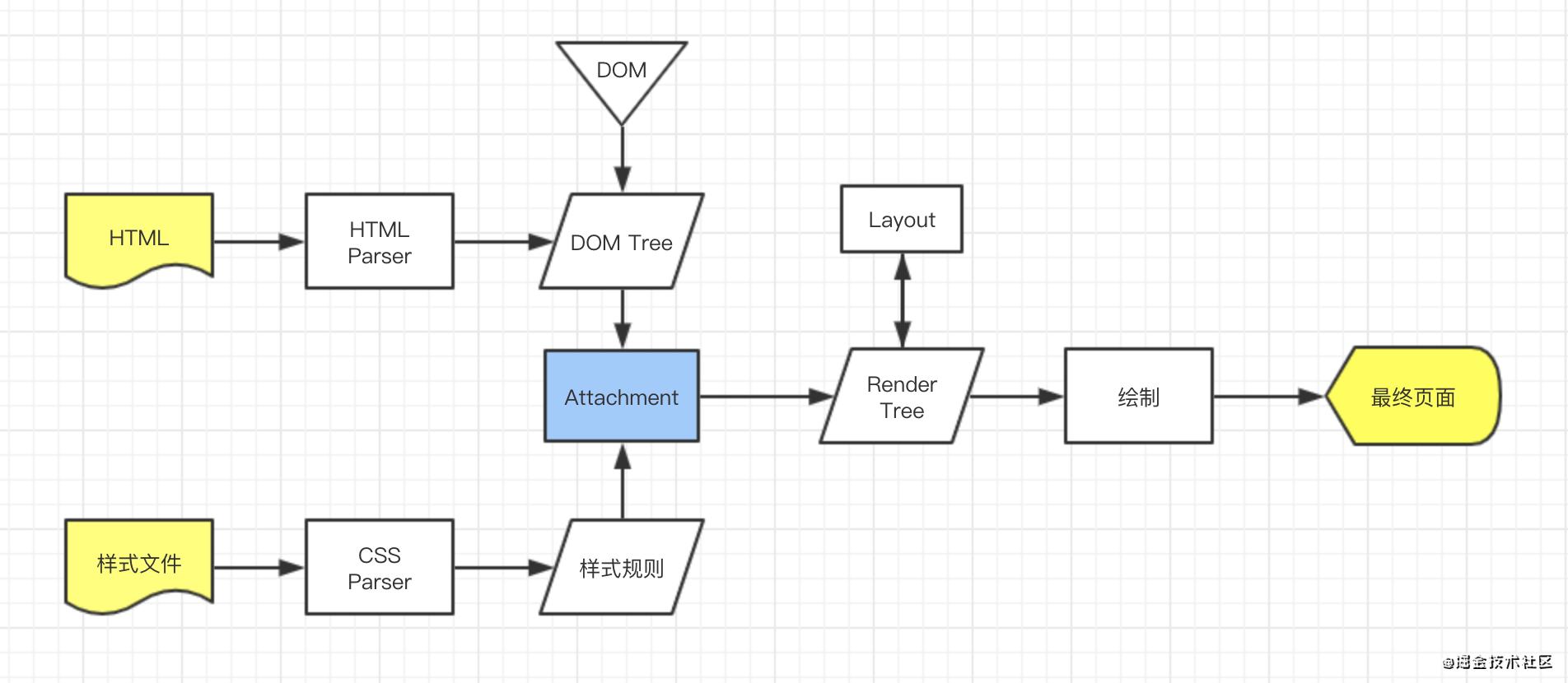 六、7. 事件循环机制