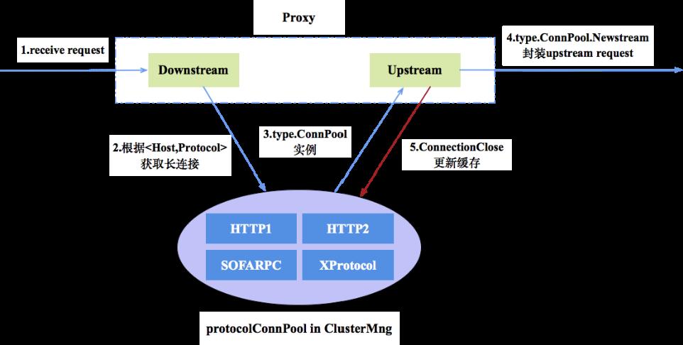 云原生网络代理(MOSN)的进化之路