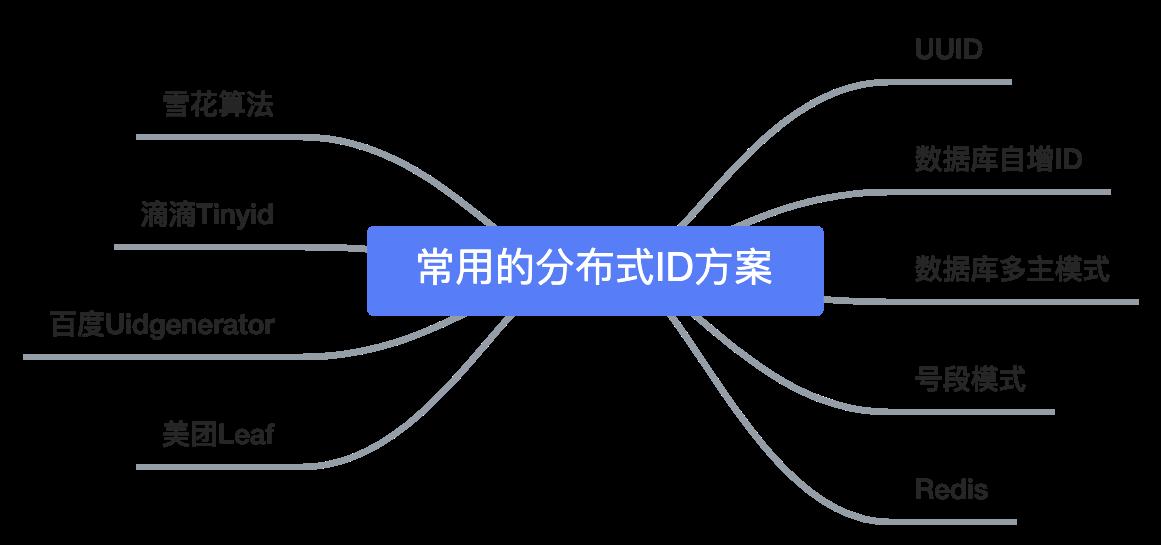 常用分布式id方案