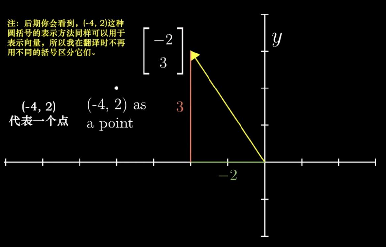 第二章(1)、数学基础极简介绍:向量、矩阵、四元数