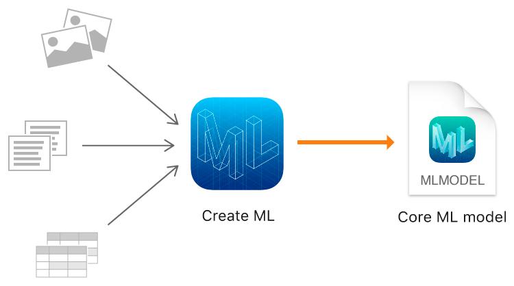 CreateML App 极简使用说明