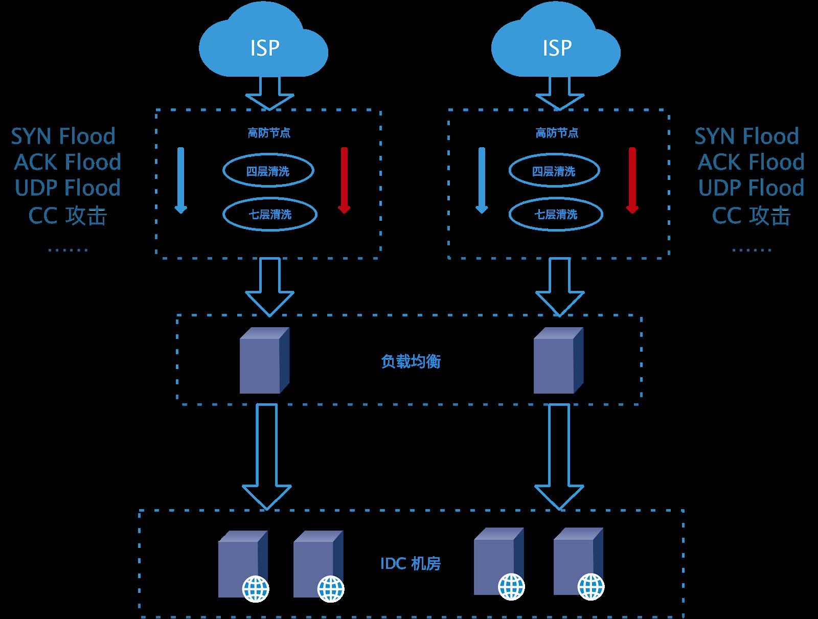 """白话科普系列——双十一,竟然是一场有""""预谋""""的DDoS攻击?"""