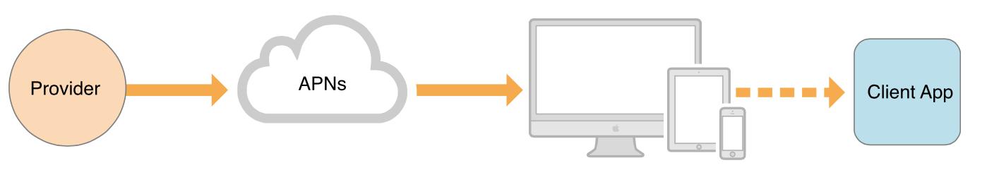 iOS的远程推送原理,介绍不同系统版本的不同处理