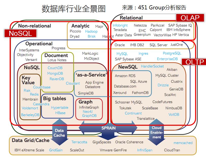 数据库行业全景图