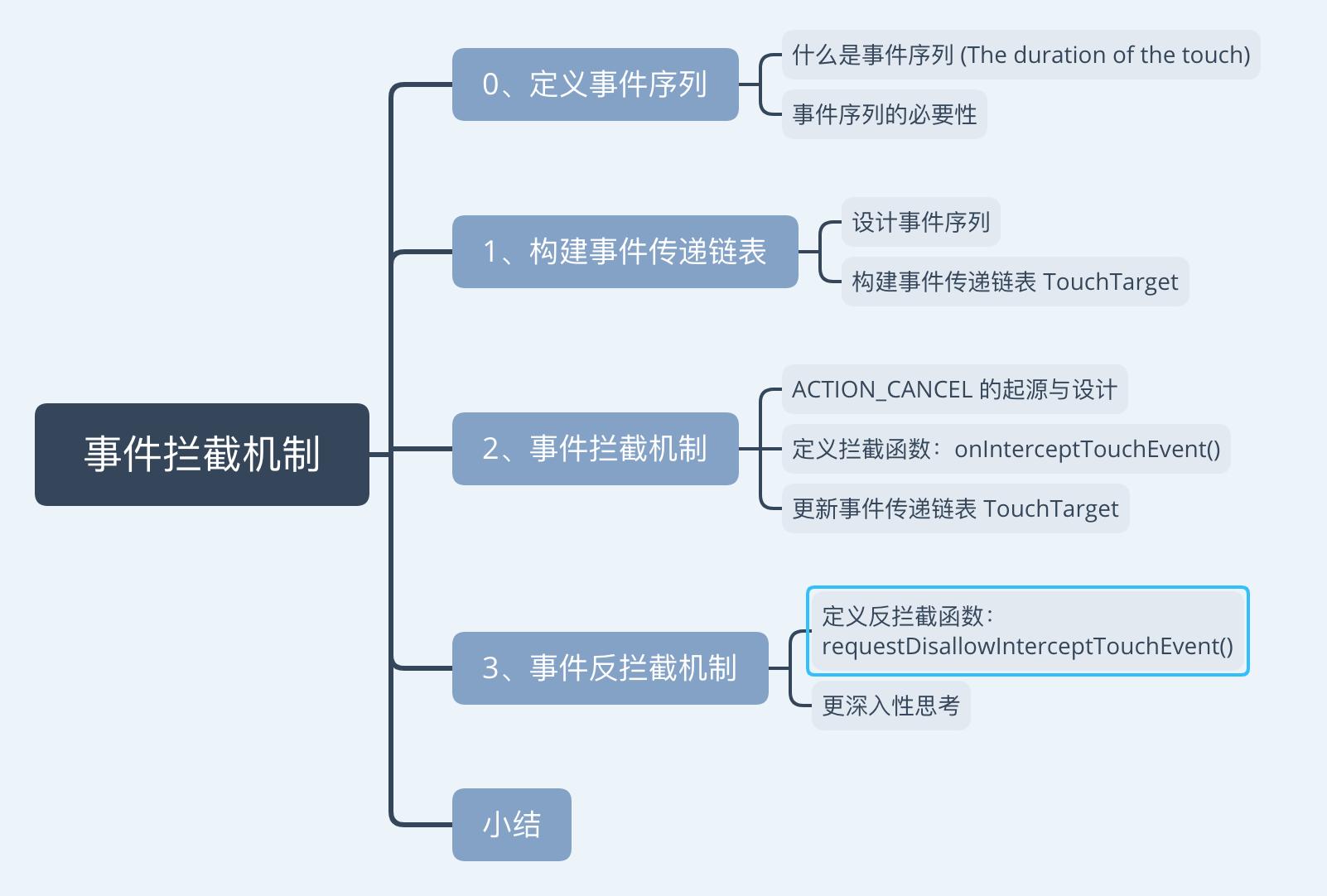 反思|Android 事件拦截机制的设计与实现