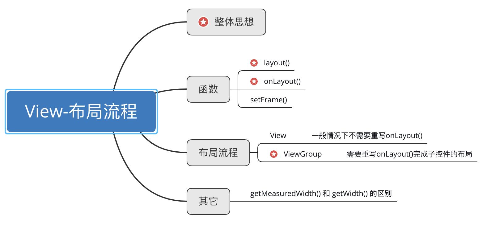反思 Android View机制设计与实现:布局流程