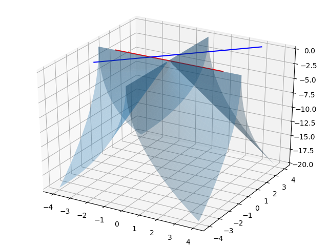 图1.函数的图像