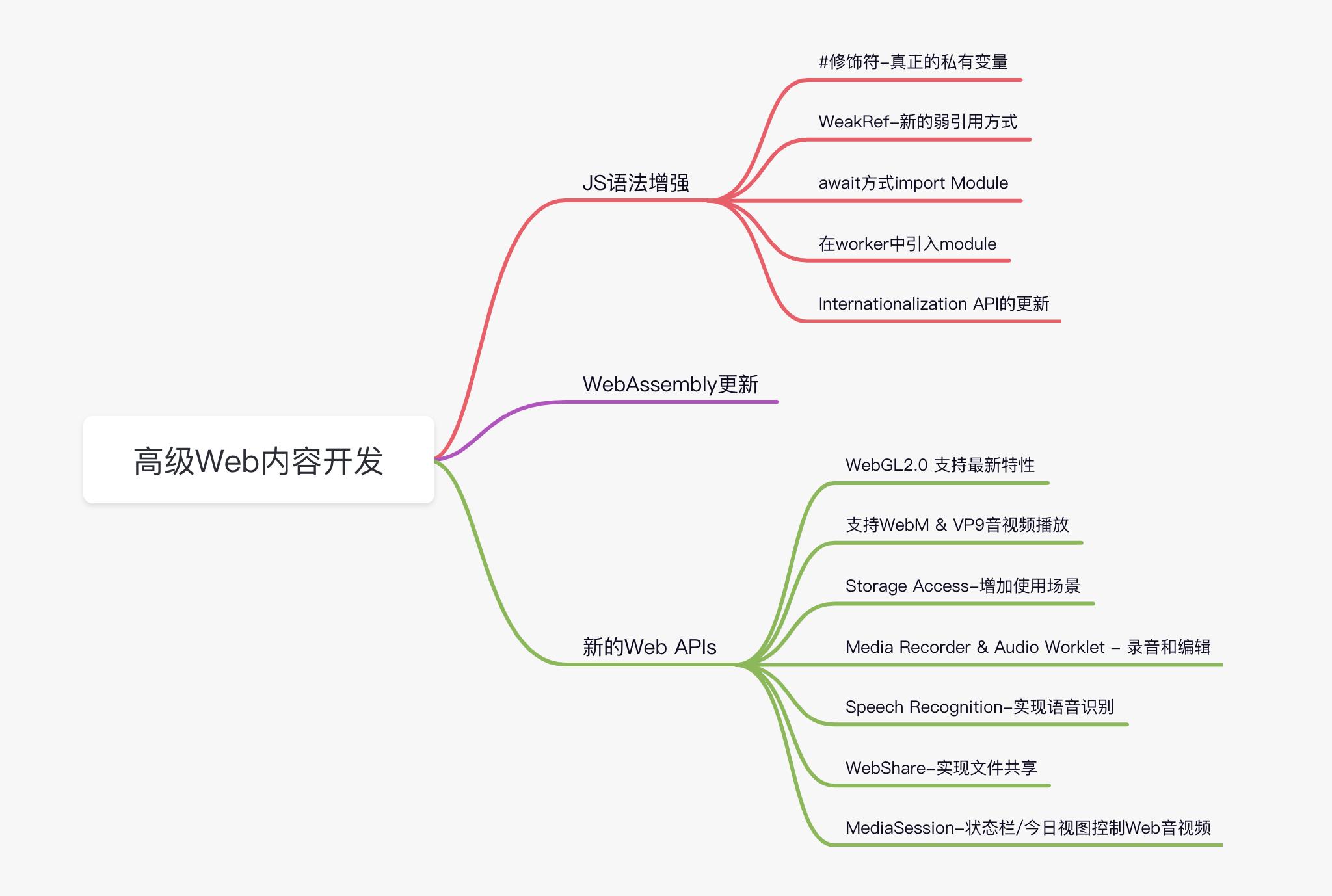 【WWDC21 10030】高级 Web 内容开发