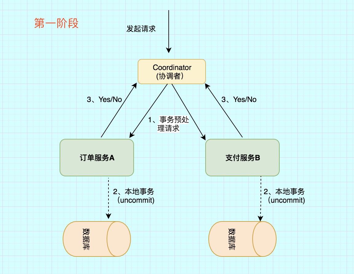 分布式事务之2PC