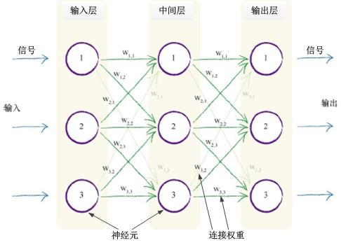 入门篇——解析Python神经网络基本原理及编程