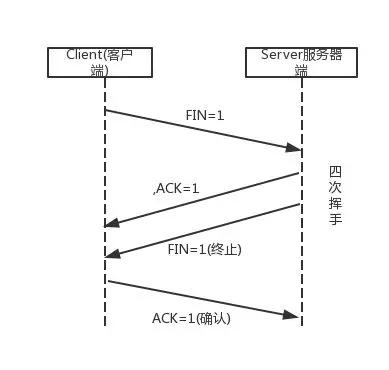 iOS 网络相关面试题(TCP、三次握手、四次挥手、代码实现)