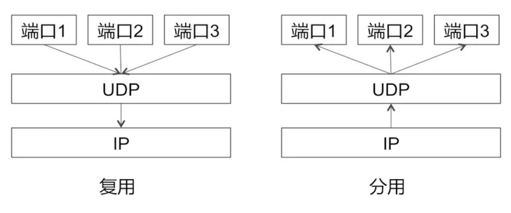 iOS 网络相关面试题(UDP的特点、UDP的报文结构及差错检测)