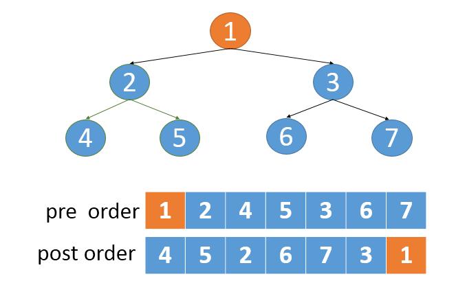 根据遍历结果构建二叉树