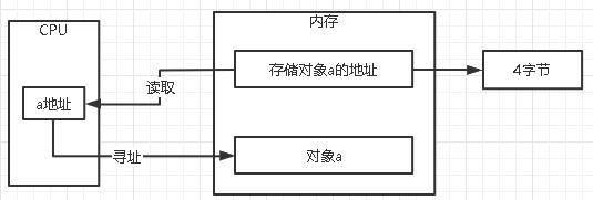 06-对象的创建过程与内存布局