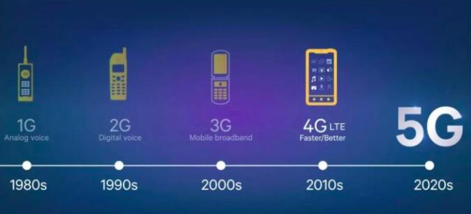 你已经用上 5G 网络了吗?