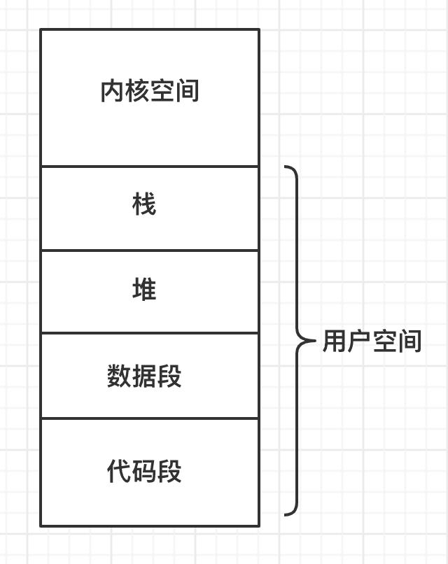 iOS的内存分布探究