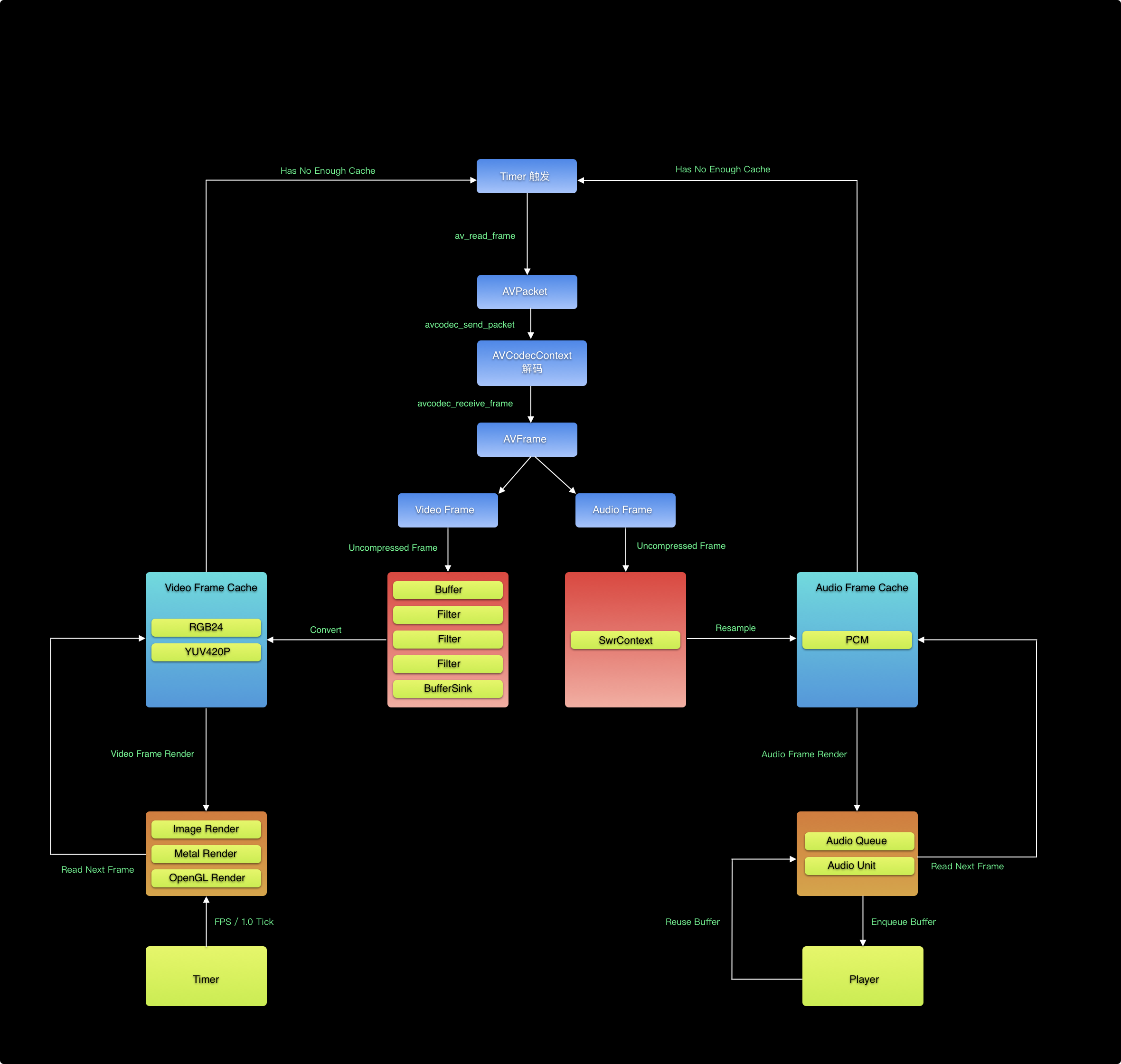 ffmpeg开发播放器学习笔记 - 解码音频,使用AudioQueue 播放