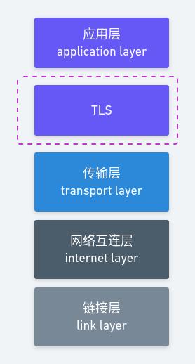 HTTPS 为什么是安全的(下)