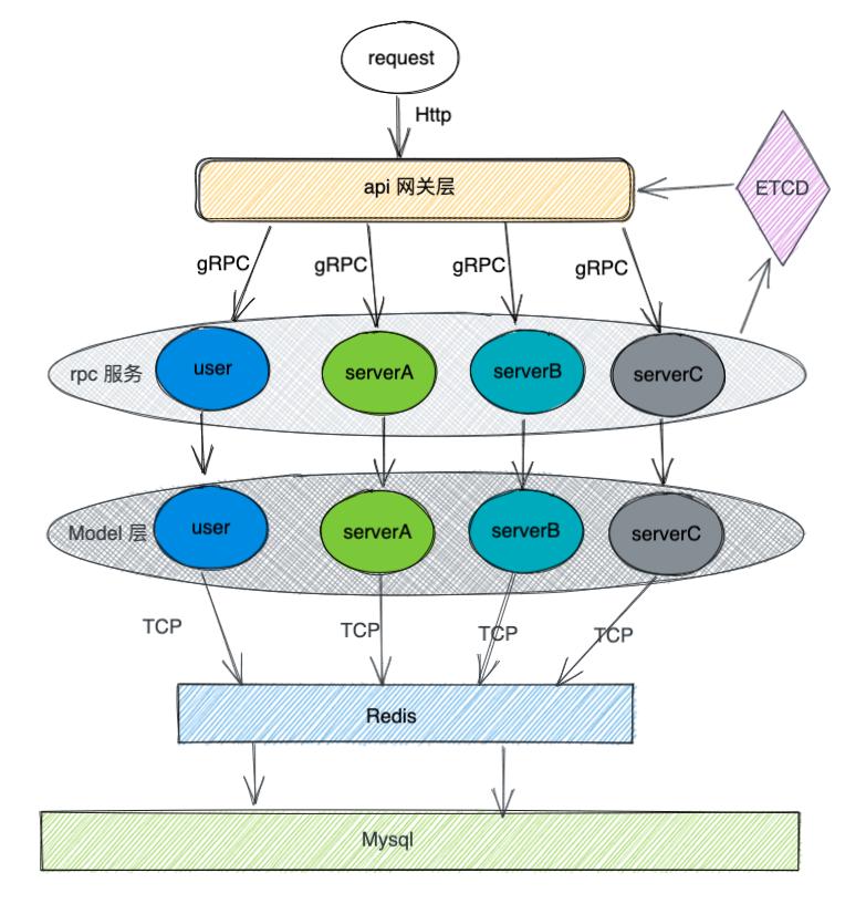 blog 系统整体架构图