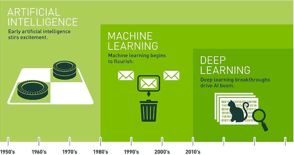 人工智能基本概念