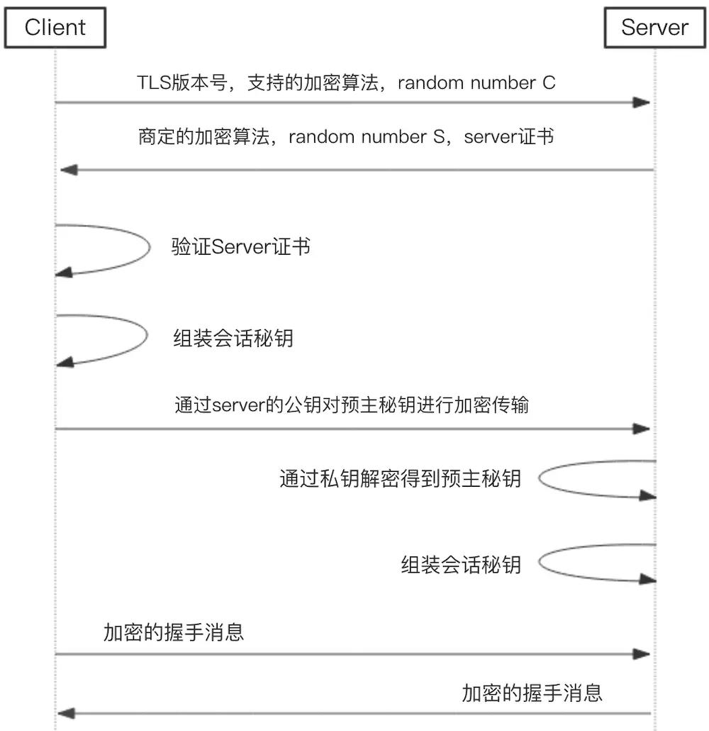 iOS 网络相关面试题(HTTPS、对称加密、非对称加密)