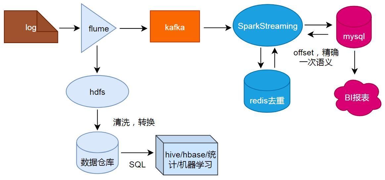 SparkStreaming项目实战,实时计算pv和uv(硬肝)