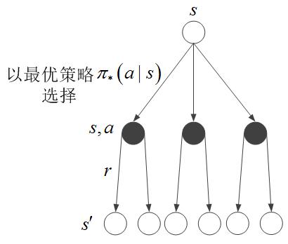 基础篇——强化学习之Markov决策过程建模