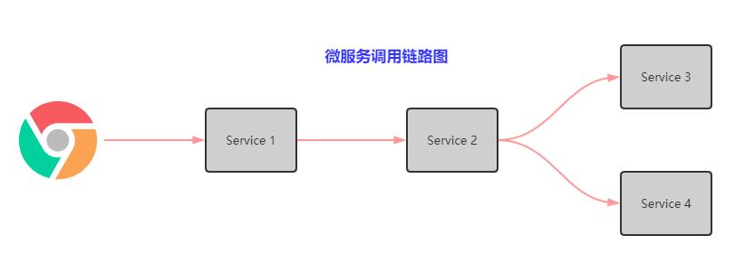 Spring Cloud Alibaba微服务架构实战教程—31通俗易懂的说分布式链路追踪