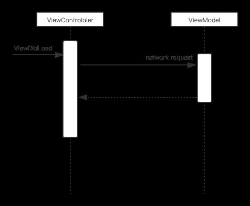 大厂这么做iOS(9):架构之必谈的MVVM