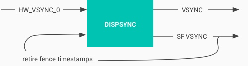 Systrace 基础知识(七) - Vsync 解读