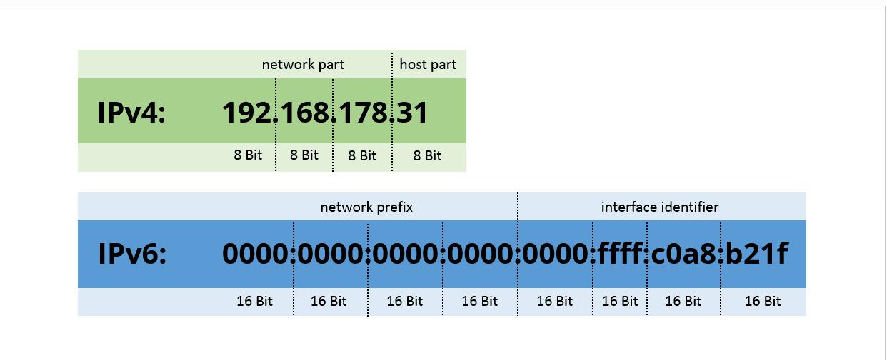 用户 IP,里面藏了多少秘密?