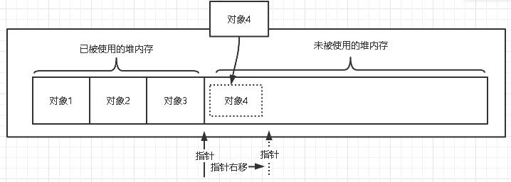 05-对象的创建过程与内存分配