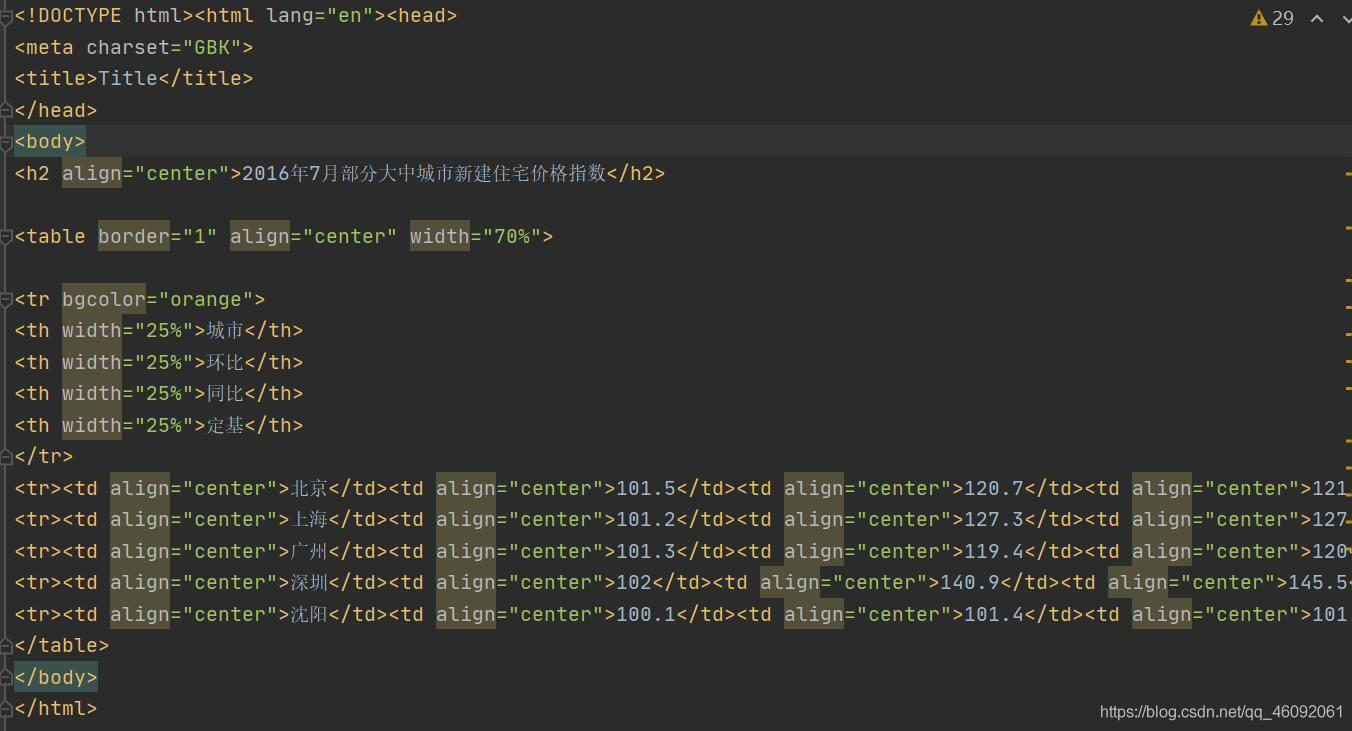 Python将CSV文件转化为HTML文件的操作方法