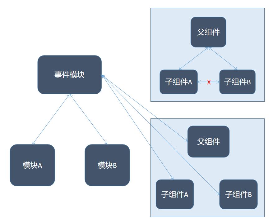 Javascript设计模式之原型模式详细