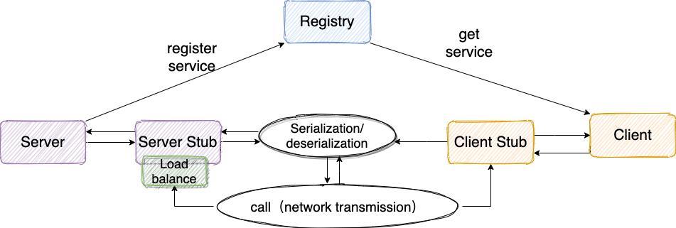 「系统设计面试题」如何实现一个RPC框架?