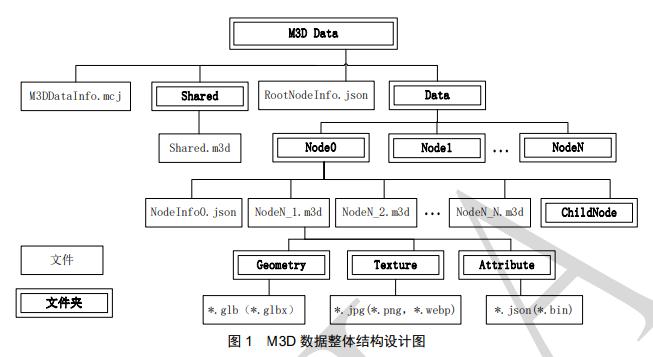 M3D - 一个想突破又还有很多包袱的新生三维数据格式杂谈