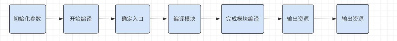 webpack 从 0 到 1 构建 vue