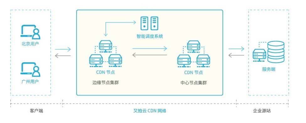 通过 CDN 隐藏源站 IP