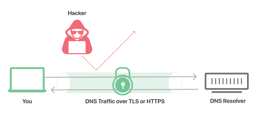 告别DNS劫持,一文读懂DoH