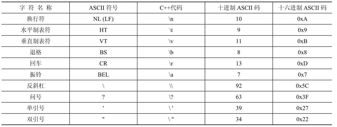 「12」C++基础之基本数据类型、变量&基本语句