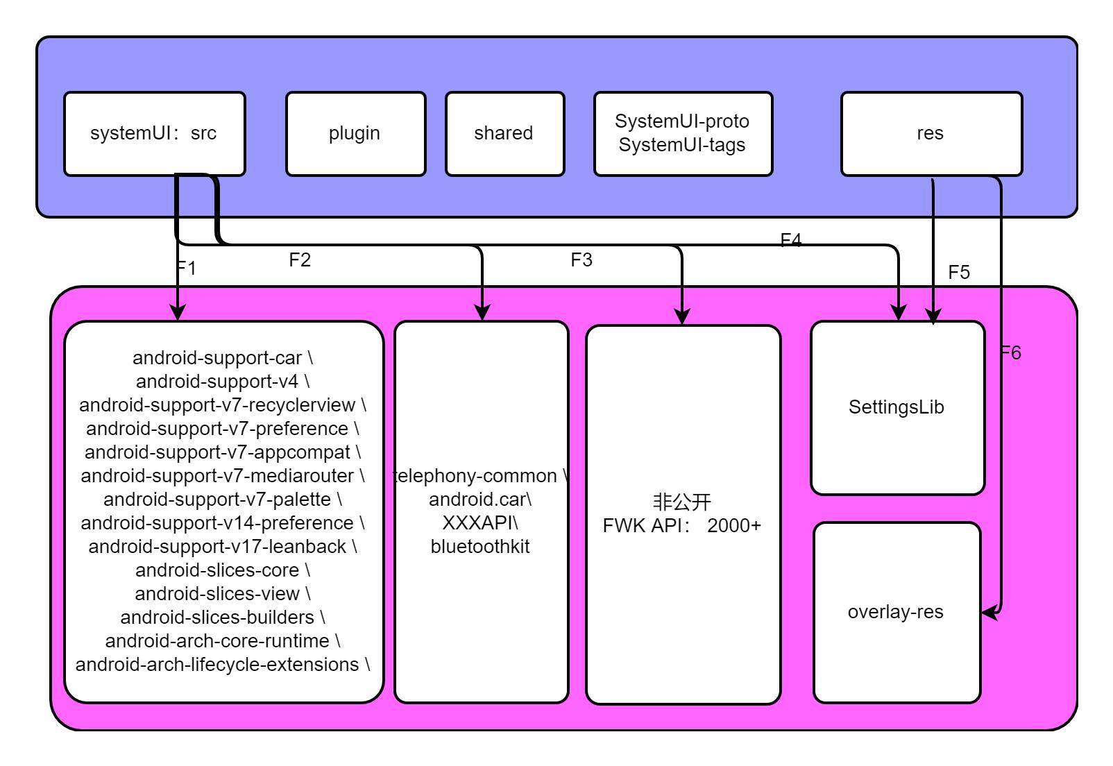 SystemUI 源码编译切换为 Android Studio 独立编译