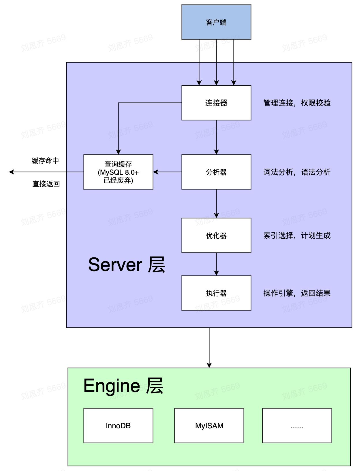 MySQL 基础技术(一) ——  MySQL 是怎么查询的?
