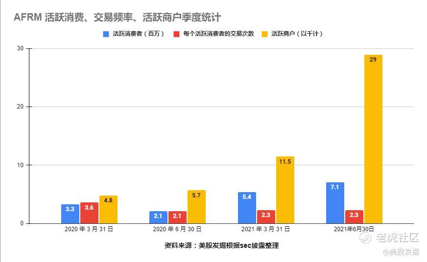 2021年四季度AFRM营收为 2.618 亿,同比增长 71%,迎来高爆发期。